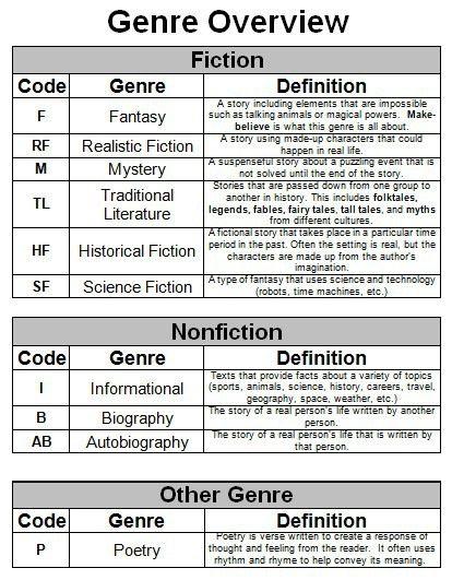Fiction vs. Non-Fiction