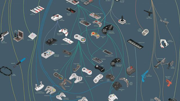 Infographic Of The Day: A Family Tree For Video Game Controllers