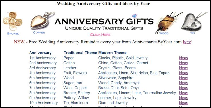 Wedding Gift Lists: 10 Best Images About Wedding Anniversary Gift Lists On