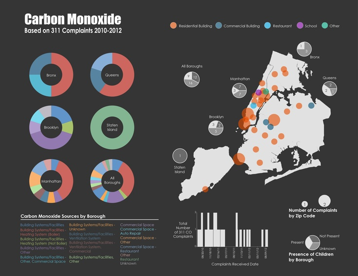 Radiocarbon dating in new york