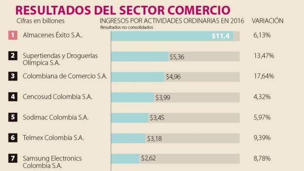 Ignacio Gómez Escobar / Consultor Retail / Investigador: Los ingresos de las empresas comerciales crecieron 8,16% - larepublica.co
