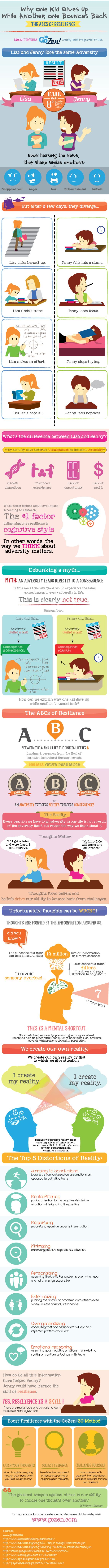 Why One Kid Gives Up While Another Bounces Back (INFOGRAPHIC)