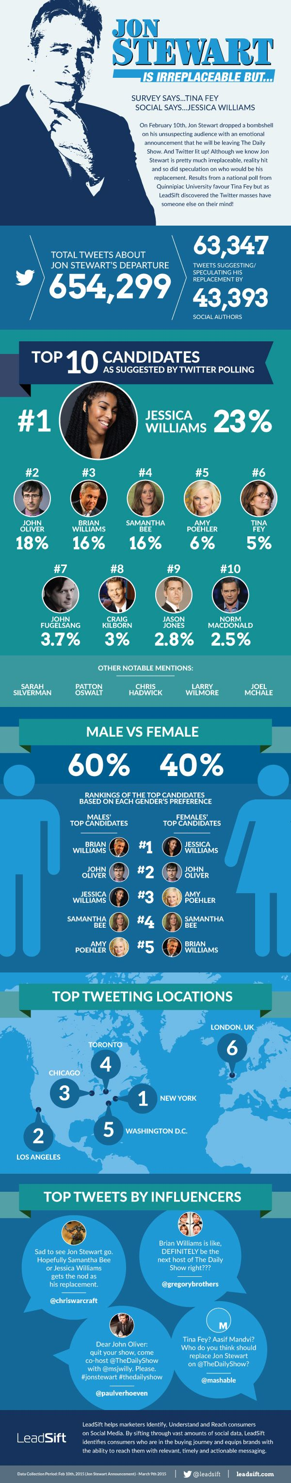 [infographic] The Daily Show & Jon Stewart's Legacy: