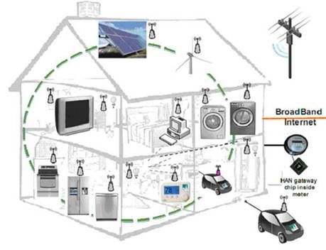 Zigbee home automation project