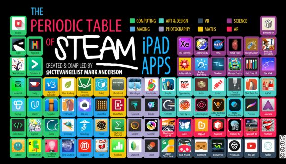 Alex Corbitt on Periodic table and Ipads - new periodic table app.com