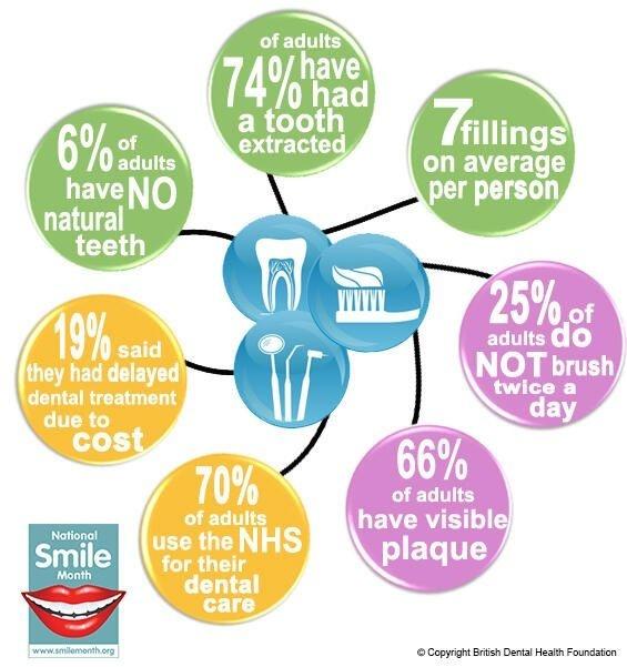 10 best National Smile Month images on Pinterest | Dental ...