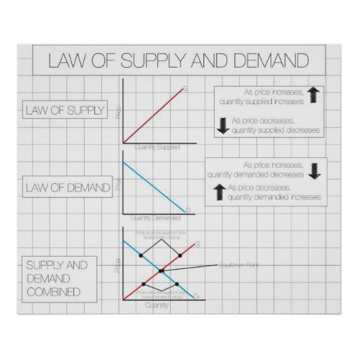 ==>Discount          Law of Supply and Demand Print           Law of Supply and Demand Print Yes I can say you are on right site we just collected best shopping store that haveHow to          Law of Supply and Demand Print Online Secure Check out Quick and Easy...Cleck Hot Deals >>> http://www.zazzle.com/law_of_supply_and_demand_print-228573338005468184?rf=238627982471231924&zbar=1&tc=terrest