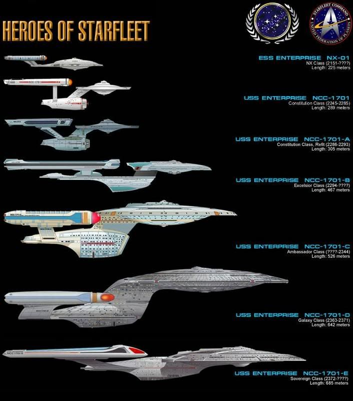 Star Trek...USS Enterprise NCC-1701 Series