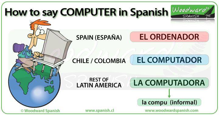 How Say Basic Spanish