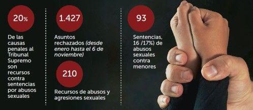 Una de cada cinco causas penales, por abusos a menores