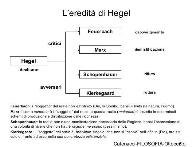 L'eredità di Hegel: Feuerbach, Marx, Schopenhauer e Kierkegaard.