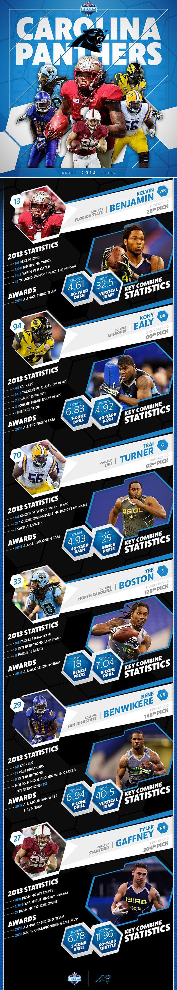 2014  Carolina Panthers Draft class infographic