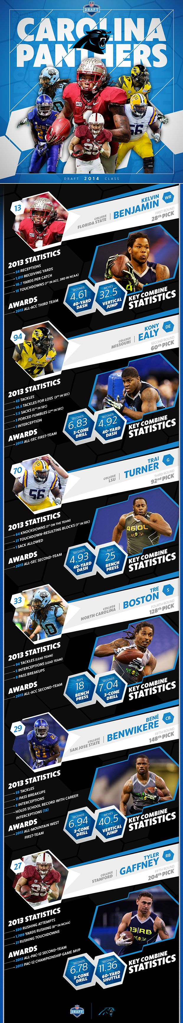 2014  Carolina Panthers Draft class infographic