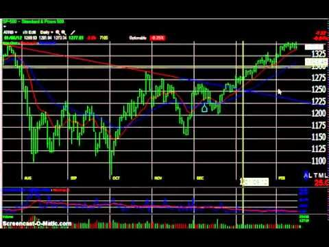 After Hours Trading Quotes Pleasing Stock Market After Hours Trading Quotes Picture