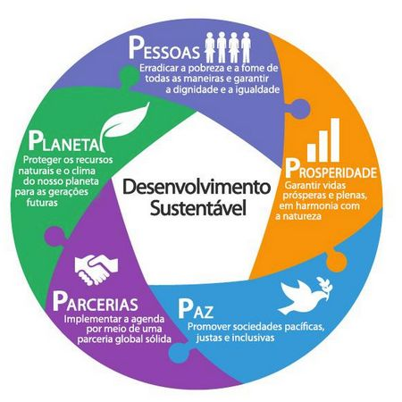 É possível que você não conheça, mas daqui pra frente vai ser cada vez mais comum ouvirmos falar nos 5 Ps do desenvolvimento sustentável. Isso porque em setembro foi assinado oficialmente o compromisso dos 17 Objetivos de Desenvolvimento Sustentável (ODS). A Agenda dos ODS é uma proposta para as pessoas, o planeta e a prosperidade, …