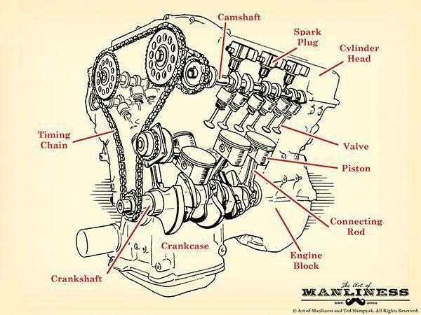 How An Engine Works Engine Parts Diagram V 8 Bicyclerepairtools Car Engine Engineering Automotive Mechanic