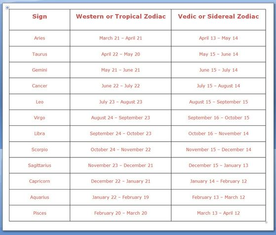 "Below is the Differences in Dates between:  ""Tropical"" versus ""Sidereal"" Zodiac For a larger view, click:  Zodiac Dates"