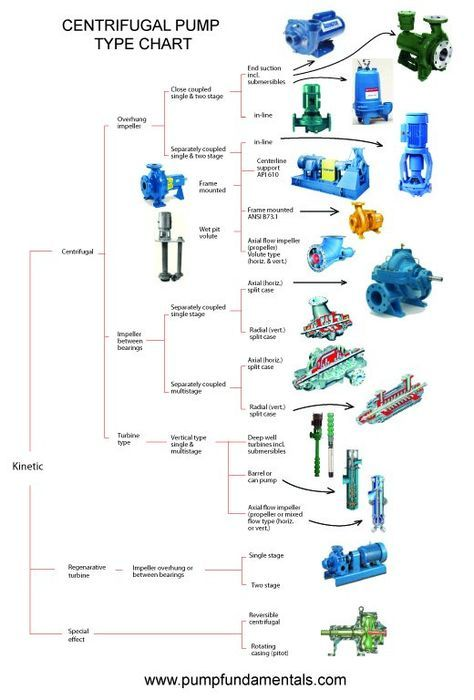 Centrifugal Pump Types
