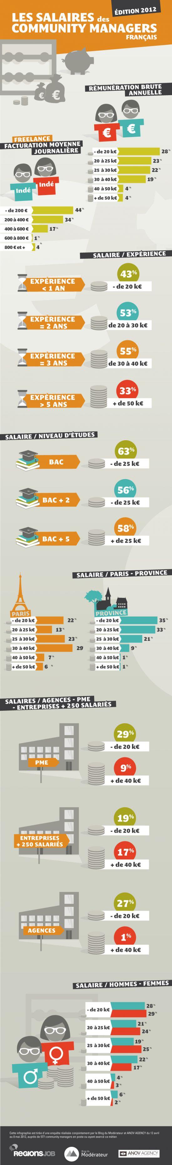 {Infographie} Le salaire des community managers via @blogdumoderateur #SocialMedia #Community Management #Web #CM cc @ANOVAgency