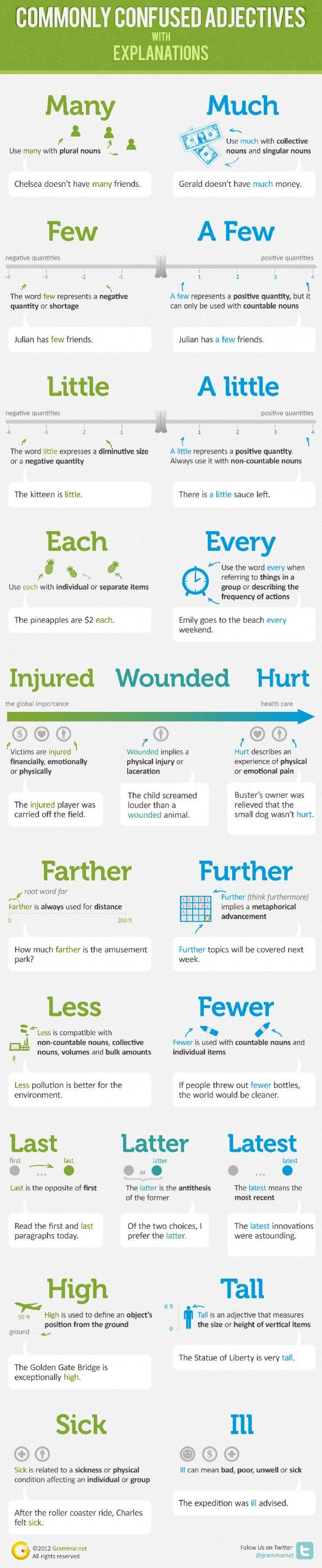 Learn-English-Grammar-Infographic-3