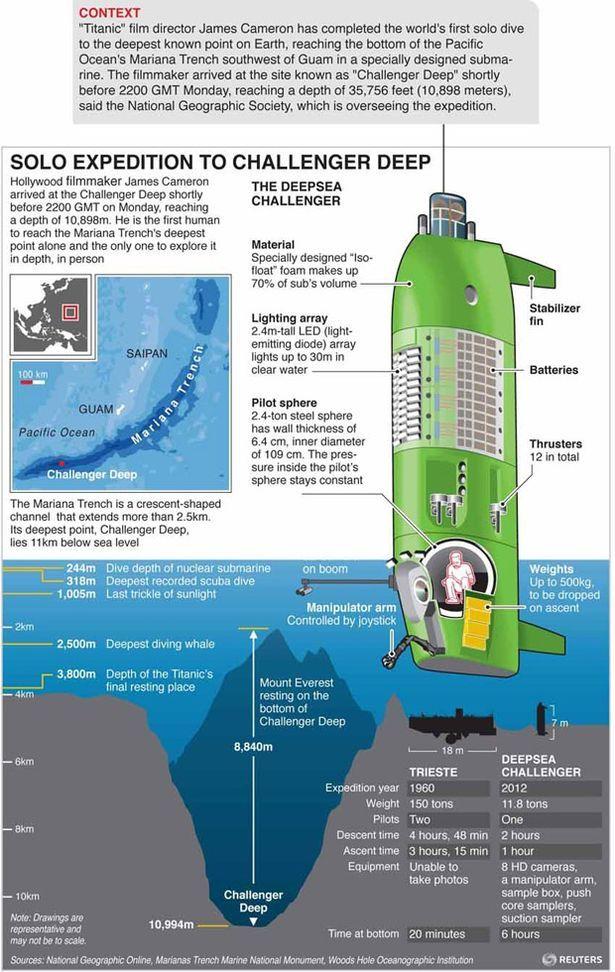 Diagram And Map Explaining Film Director James Cameron U0026 39 S Submarine Dive 615 U00d7972 Pixels