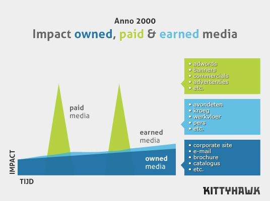 Impact owned, paid & earned media anno 2000