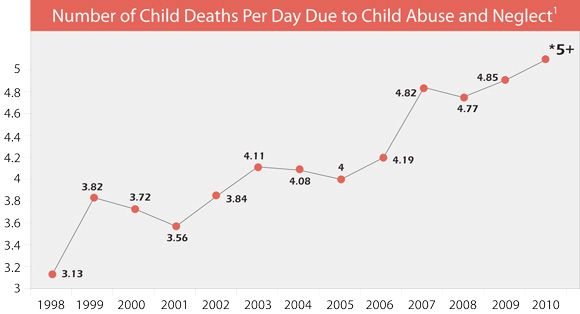 Stats on child abuse