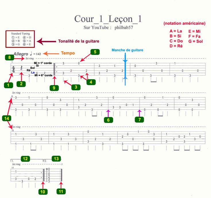Aide Mémoire, Notes du manche de guitare, accords, symboles