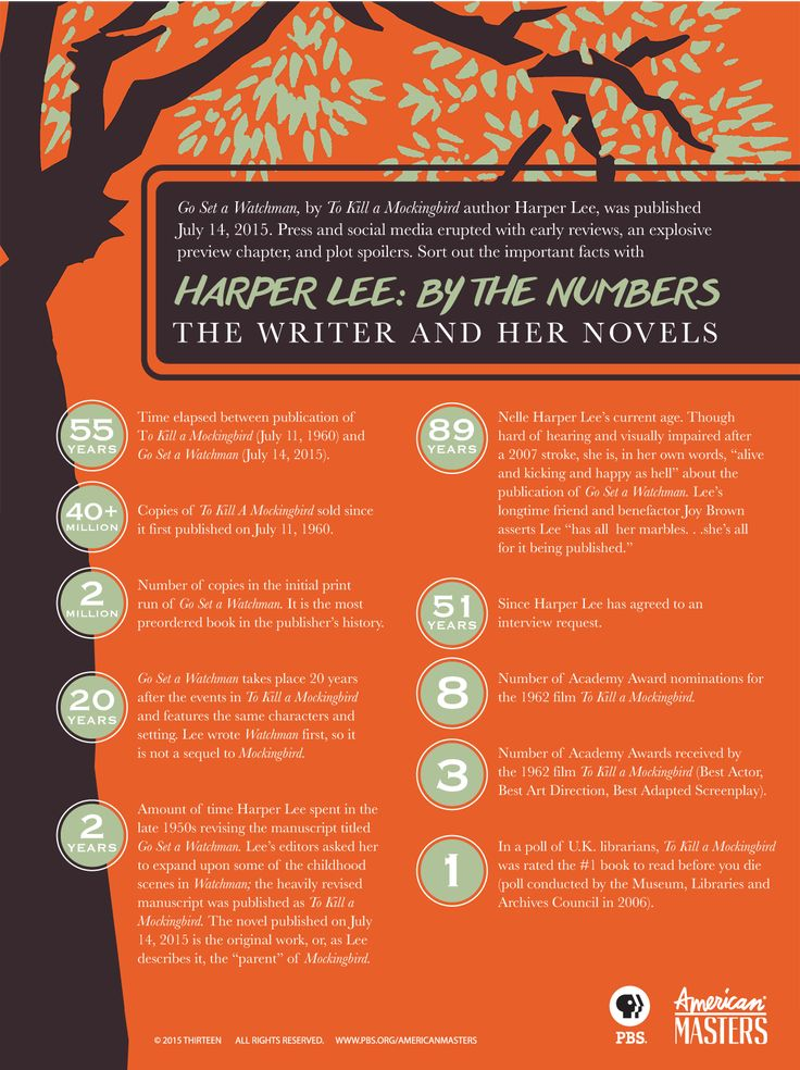 Harper Lee ~ Harper Lee By the Numbers: The Writer and Her Novels | American Masters | PBS