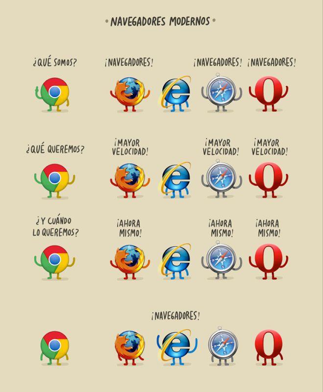 Modern Browsers What do we are?... waiting for Internet Explorer  Navegadores Modernos ¿Qué somos?... eterna espera de IE