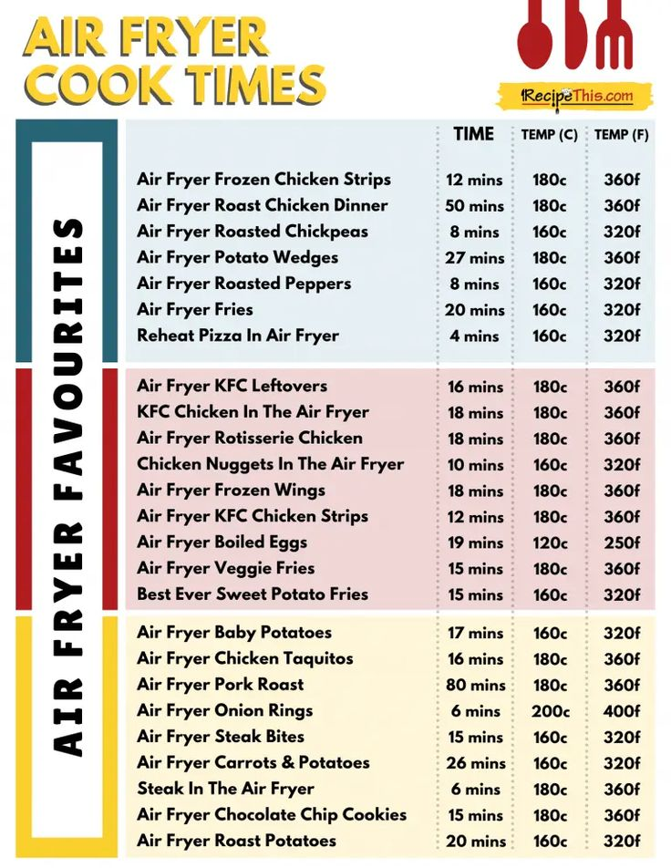 Air fryer cooking times chart recipe this in 2020 air
