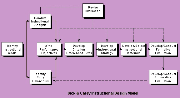 best instructional design programs