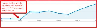 How To Increase Your blog Traffic by 762%