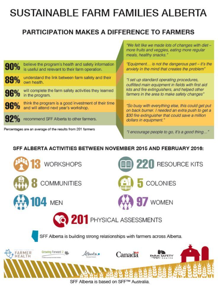 SFF Alberta activities between November 2015 & February 2016