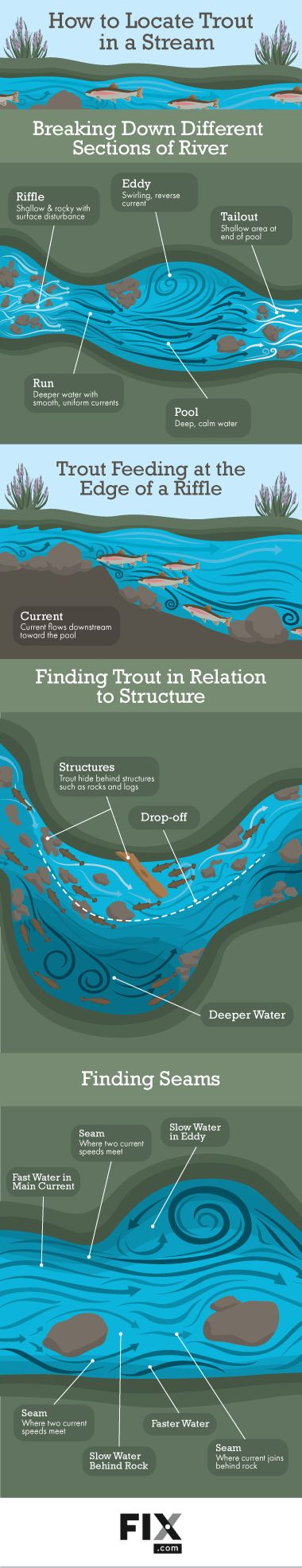 Basically the diagrams I have just been drawing for my course...     Learn to read the water to find the spots trout most commonly hide in. Thinking like a trout will help you to read the stream!