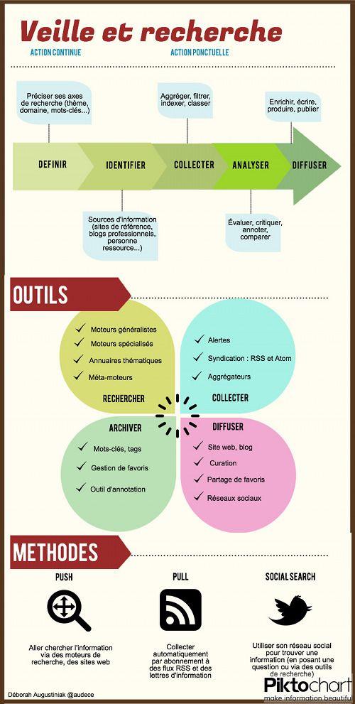 Veille professionnelle : outils et méthode
