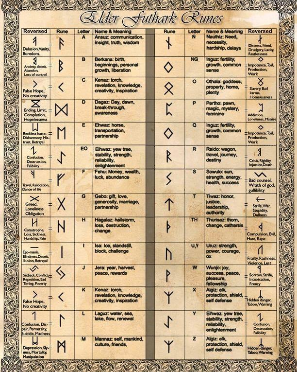 скандинавские руны фото описание таблица один человек свете