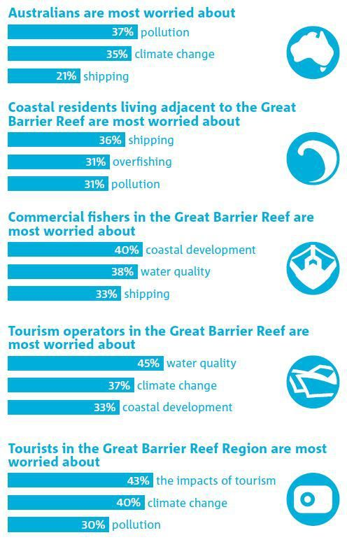 Threats to the Great Barrier Reef.
