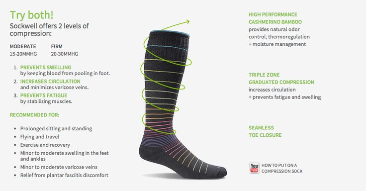 Our partners @Goodhew offer #CompressionSocks with 2 levels of #Compression + Seamless Toe Closure. This definitely equals #SockHappiness!  Link - http://www.sockwell.us.com/why-sockwell.html