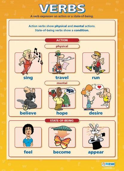 Verbs   English Literacy Educational School Posters ...