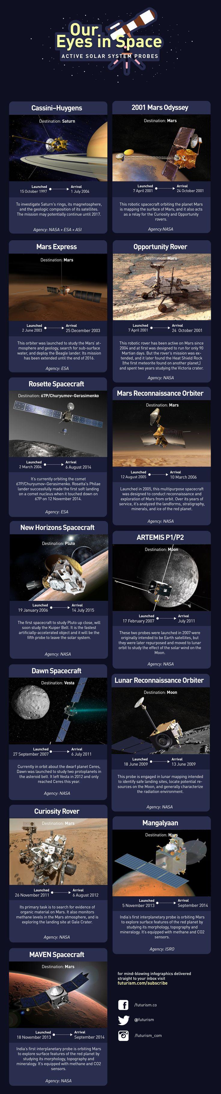 1c7b7cdf13533fa768834afe30d4c416--the-active-space-exploration Verwunderlich Das Weltall ist Unendlich Dekorationen