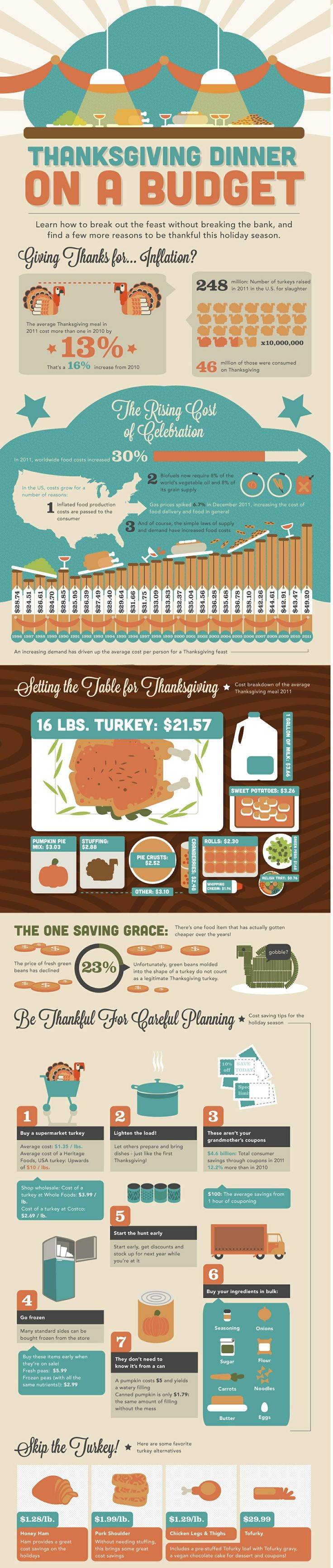 Budgeting Your Thanksgiving Dinner
