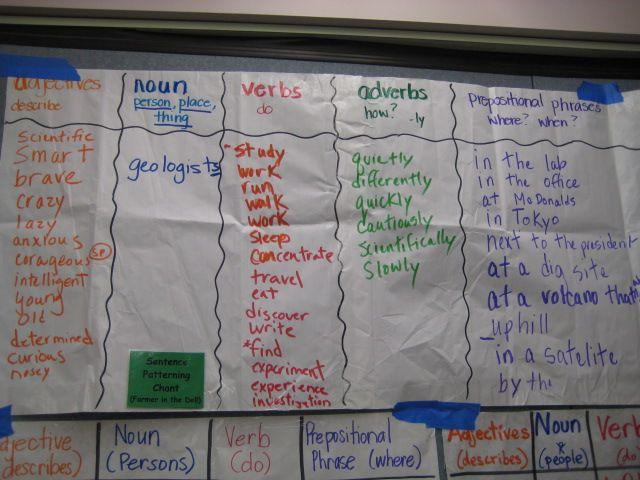 glad sentence patterning chart