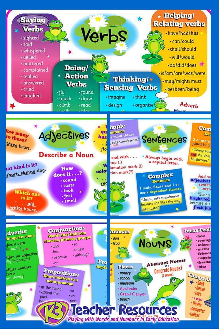 6 x Parts of Speech Posters - includes Text Types Sentences Nouns Verbs Adjectives Adverbs / Conjunctions / Pronouns / Prepositions