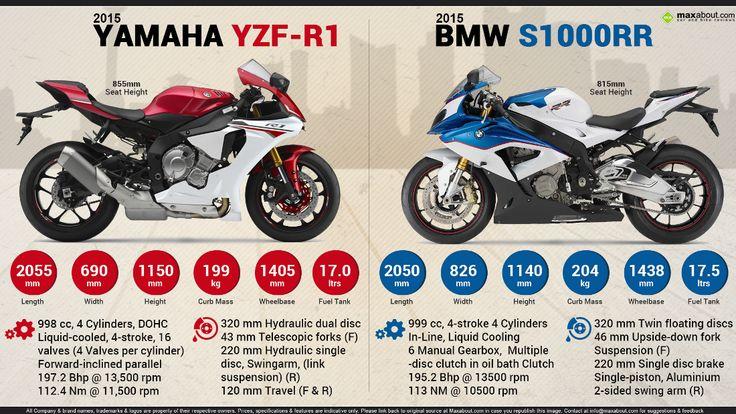 2015 Yamaha YZF-R1 vs. 2015 BMW S1000RR