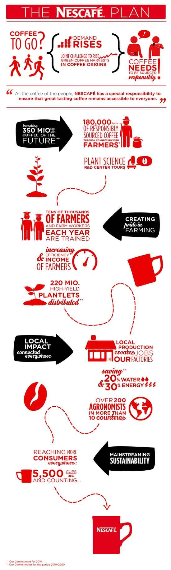The Nescafé Plan is a global initiative launched to support responsible farming, production and consumption.