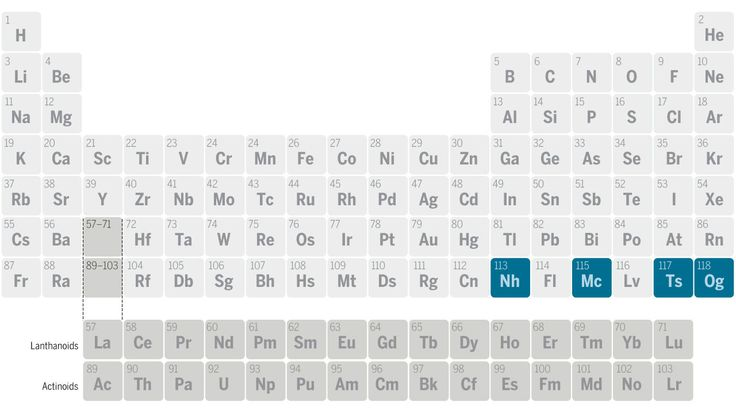four new elements—with atomic numbers 113, 115, 117, and 118—earned their spots on the periodic table.