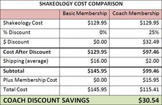 shakeology coach vs shakeology customer | Do NOT Pay Full Price. Get The Shakeology Discount.