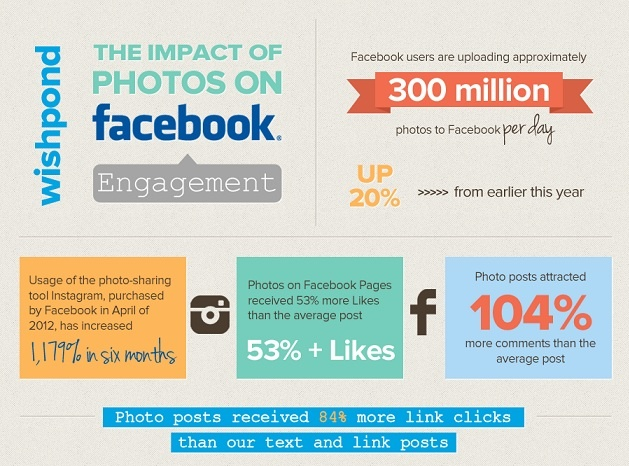 Facebook Popularity Tied To Photo Sharing, Study Finds