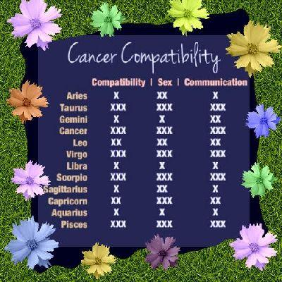 Quotes Cancer Zodiac Compatibility. QuotesGram